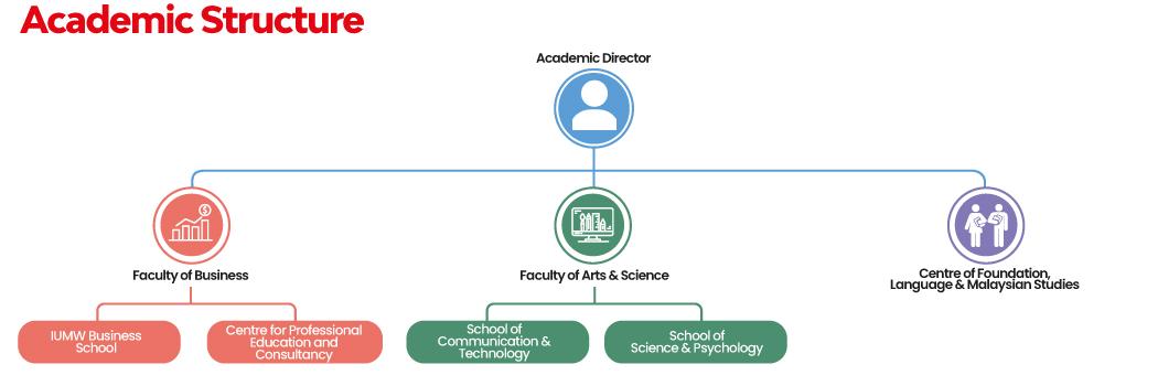 Academics_Structure_V2_2020
